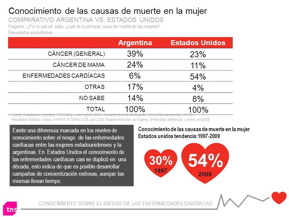 CONOCIMIENTO SOBRE EL RIESGO DE LAS ENFERMEDADES CARDÍACAS ArgentinaEstados Unidos CÁNCER (GENERAL) 39% 23% CÁNCER DE MAMA 24% 11% ENFERMEDADES CARDÍACAS 6% 54% OTRAS 17% 4% NO SABE 14% 8% TOTAL 100% Conocimiento de las causas de muerte en la mujer COMPARATIVO ARGENTINA VS.