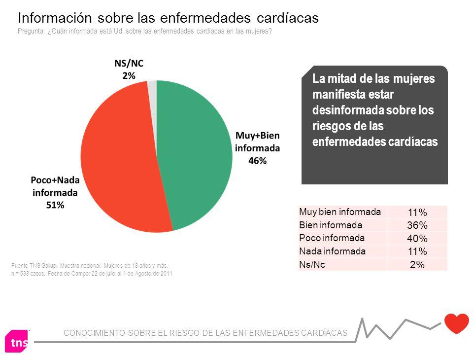 CONOCIMIENTO SOBRE EL RIESGO DE LAS ENFERMEDADES CARDÍACAS Información sobre las enfermedades cardíacas Pregunta: ¿Cuán informada está Ud.