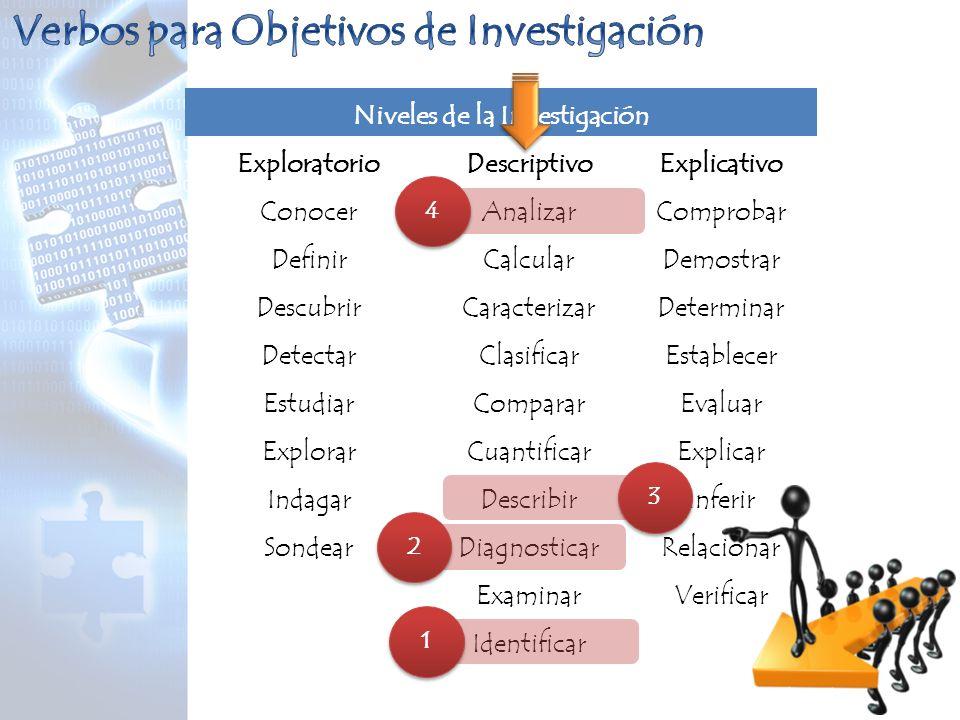 Niveles de la Investigación ExploratorioDescriptivoExplicativo Conocer Definir Descubrir Detectar Estudiar Explorar Indagar Sondear Analizar Calcular