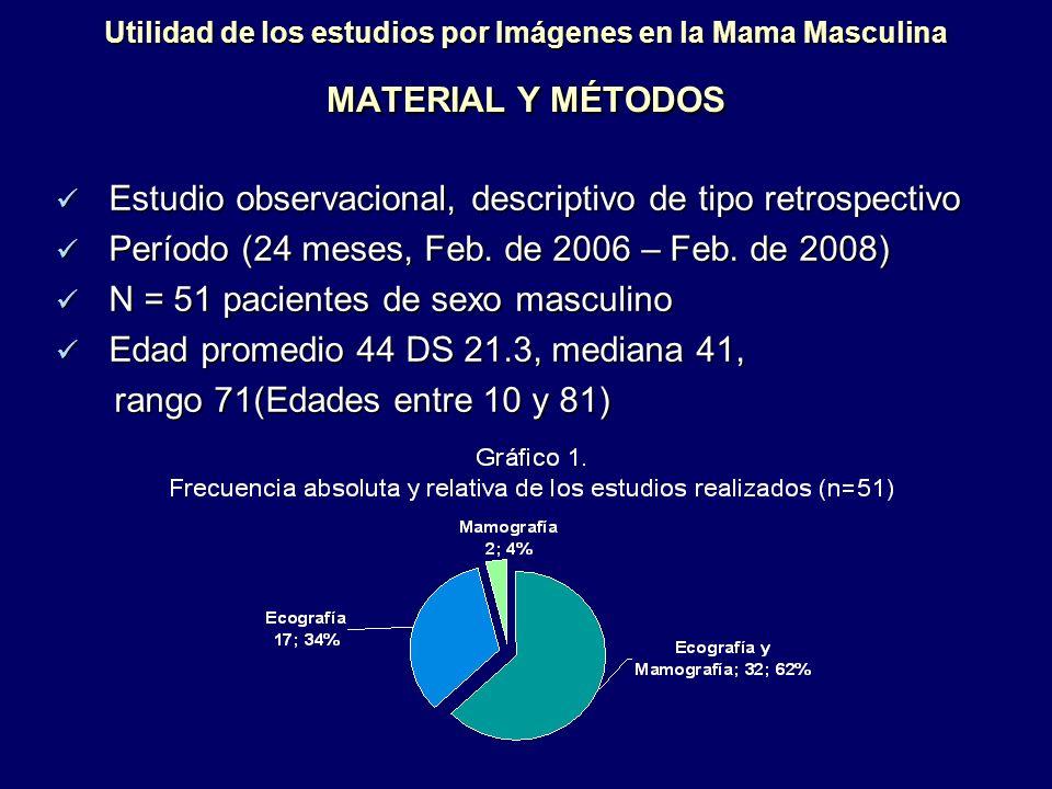 Utilidad de los estudios por Imágenes en la Mama Masculina MATERIAL Y MÉTODOS Estudio observacional, descriptivo de tipo retrospectivo Estudio observa
