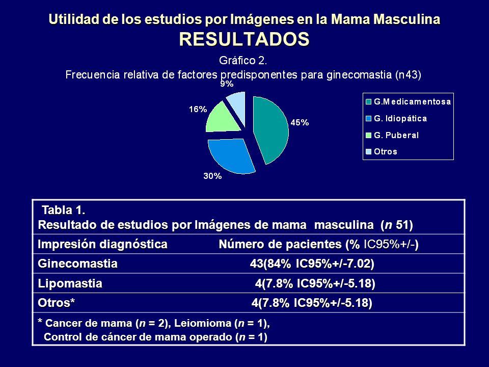 Utilidad de los estudios por Imágenes en la Mama Masculina RESULTADOS Tabla 1. Tabla 1. Resultado de estudios por Imágenes de mama masculina (n 51) Im