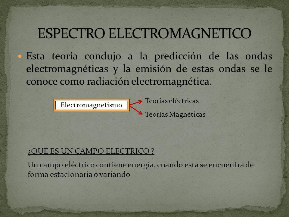 Esta teoría condujo a la predicción de las ondas electromagnéticas y la emisión de estas ondas se le conoce como radiación electromagnética. Electroma