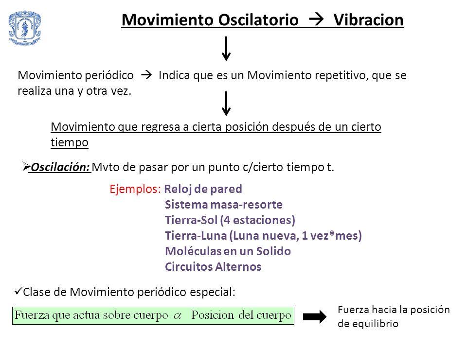 M.A.S Movimiento Armónico Simple -Fundamental para el entendimiento de ondas mecánicas, sonido, sísmicas, cuerdas, entre otros sistemas físicos.