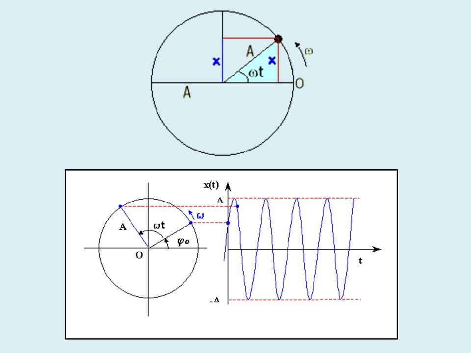 Problema: Un extremo de un resorte ligero con constante de fuerza 10 [N/m], esta unido a una pared vertical.