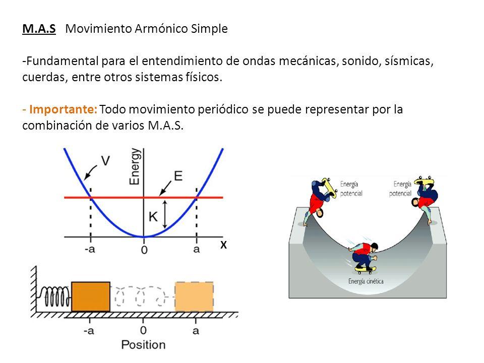 Sistema Masa-Resorte Modelo Físico mas sencillo para el estudio del M.A.S Ley de Hooke Variables: Fuerza, Posición, aceleración, masa.