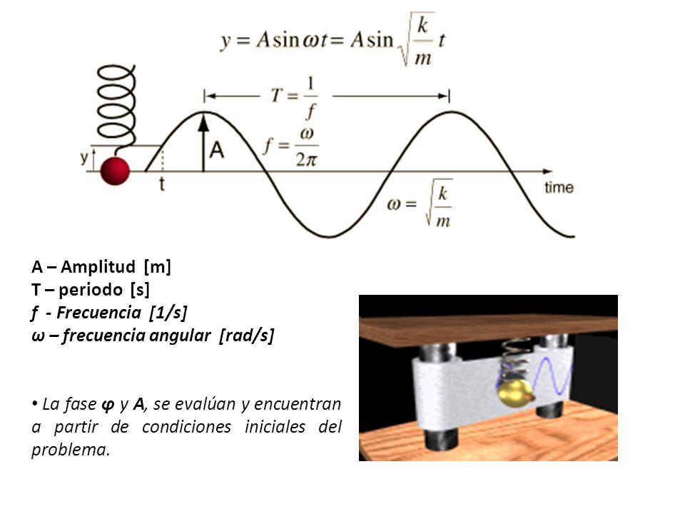 RELACION DELAS FASES X=2+5 cos 2t FASES π/2 π x v a