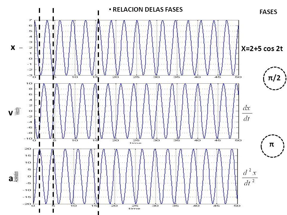 ENERGIA DEL OSCILADOR ARMONICO SIMPLE Donde, la velocidad para cualquier posición, es: