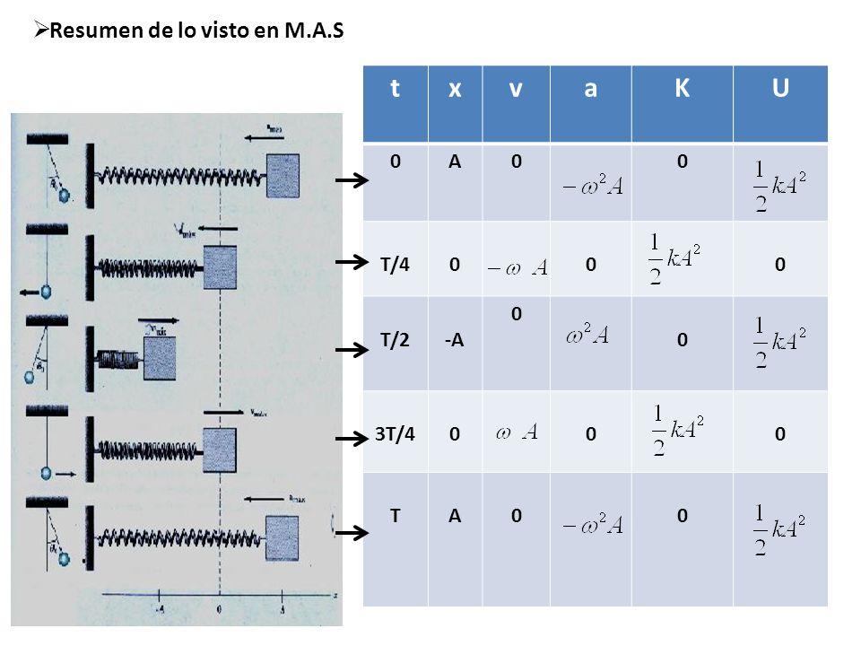 Modelo Fuerza entre átomos r