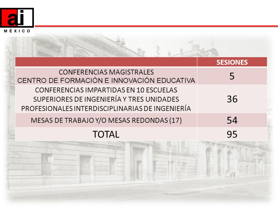 SESIONES CONFERENCIAS MAGISTRALES CENTRO DE FORMACIÓN E INNOVACIÓN EDUCATIVA 5 CONFERENCIAS IMPARTIDAS EN 10 ESCUELAS SUPERIORES DE INGENIERÍA Y TRES
