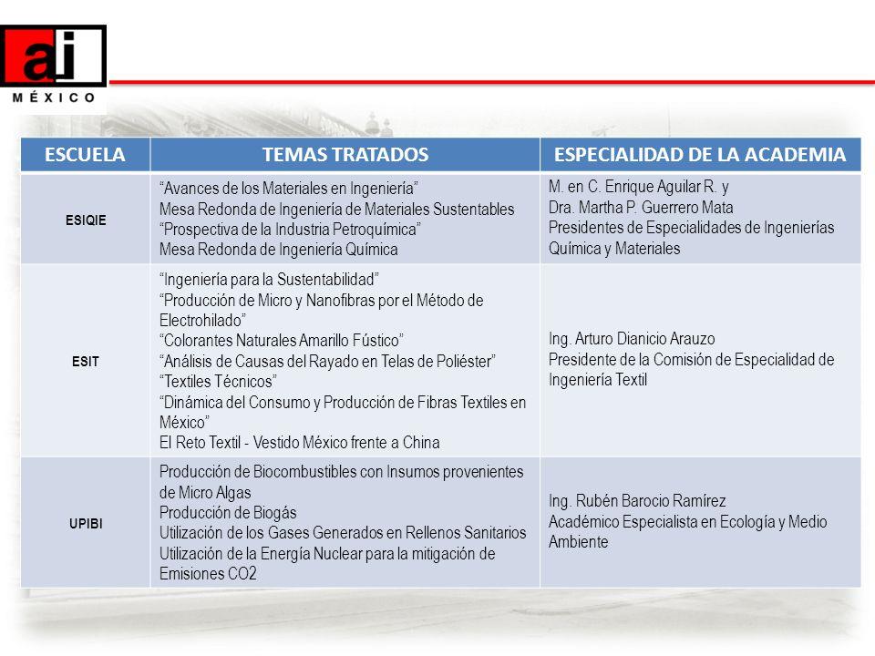 ESCUELATEMAS TRATADOSESPECIALIDAD DE LA ACADEMIA ESIQIE Avances de los Materiales en Ingeniería Mesa Redonda de Ingeniería de Materiales Sustentables