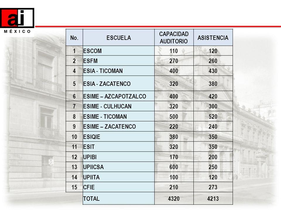 No.ESCUELA CAPACIDAD AUDITORIO ASISTENCIA 1ESCOM110120 2ESFM270260 4ESIA - TICOMAN400430 5ESIA - ZACATENCO320380 6ESIME – AZCAPOTZALCO400420 7ESIME -