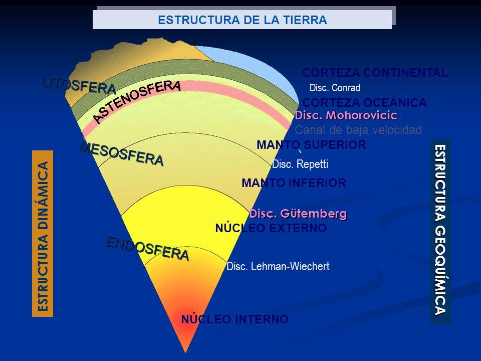 LITOSFERA MESOSFERA ENDOSFERA CORTEZA CONTINENTAL CORTEZA OCEÁNICA MANTO SUPERIOR MANTO INFERIOR NÚCLEO EXTERNO NÚCLEO INTERNO Canal de baja velocidad Disc.