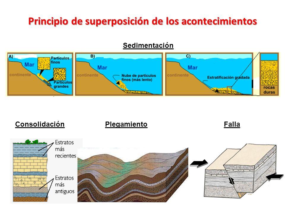 Principio de superposición de los acontecimientos Sedimentación ConsolidaciónPlegamientoFalla