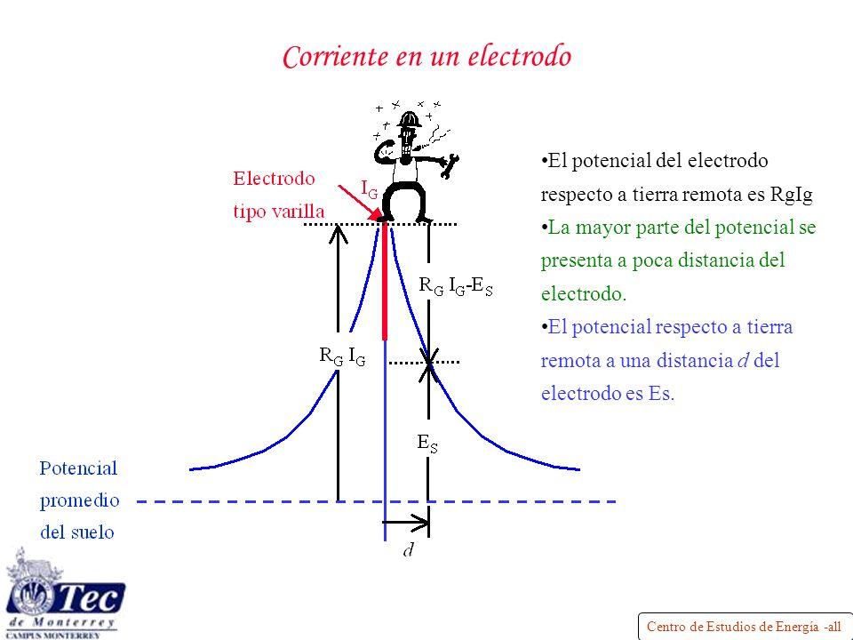 Centro de Estudios de Energía -all Corriente en un electrodo El potencial del electrodo respecto a tierra remota es RgIg La mayor parte del potencial se presenta a poca distancia del electrodo.