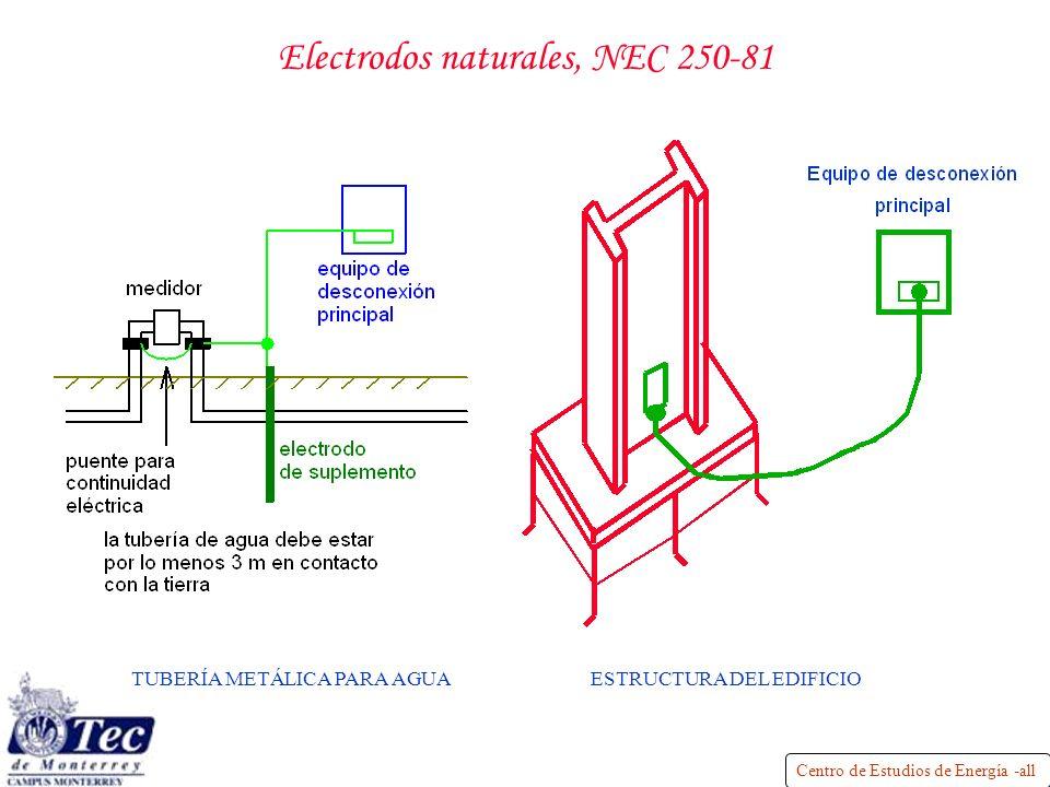 Centro de Estudios de Energía -all Electrodos naturales, NEC 250-81 TUBERÍA METÁLICA PARA AGUAESTRUCTURA DEL EDIFICIO