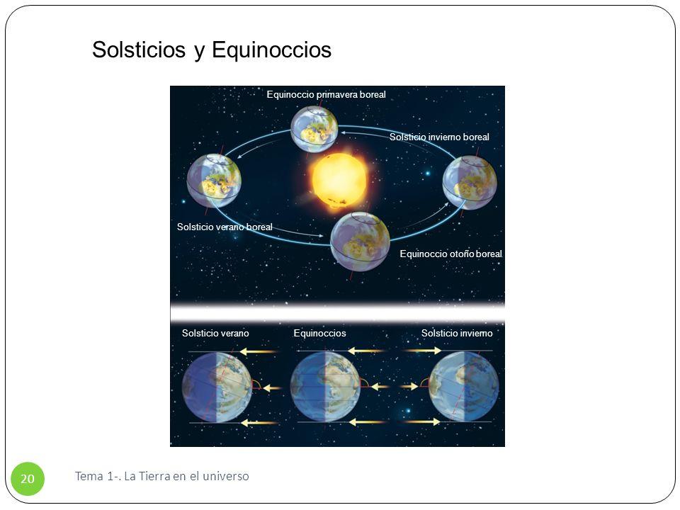 Tema 1-. La Tierra en el universo 20 Solsticios y Equinoccios Equinoccio primavera boreal Equinoccio otoño boreal Solsticio invierno boreal Solsticio
