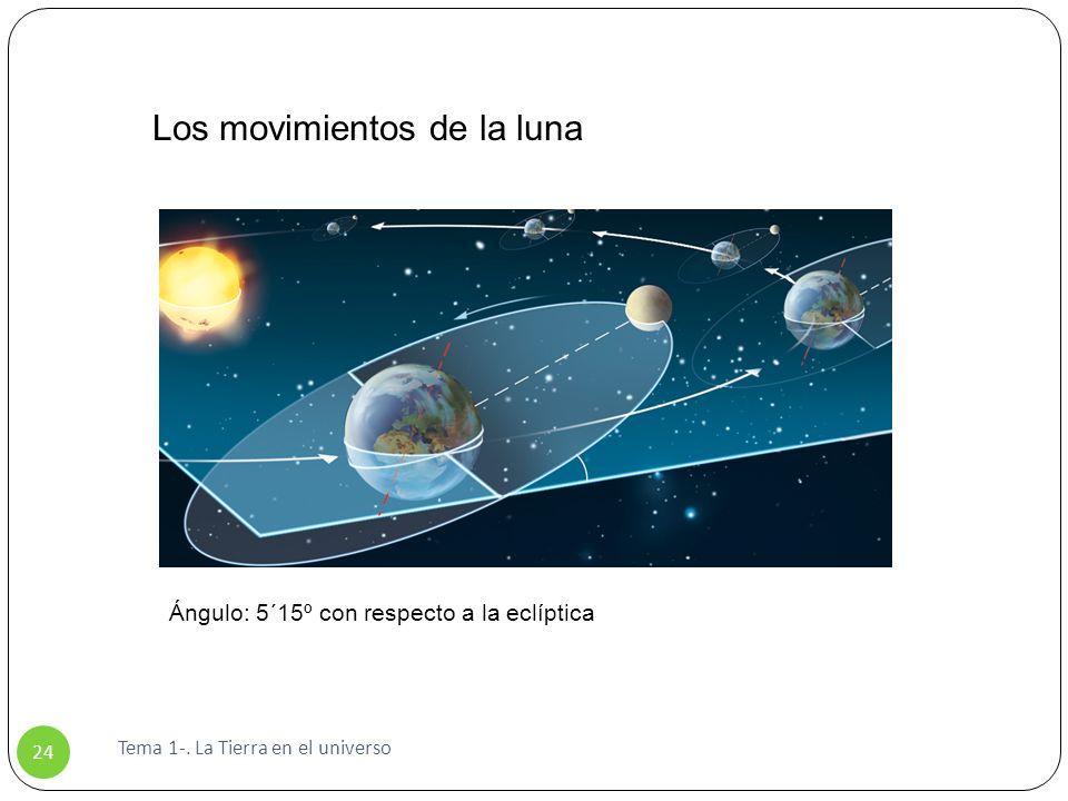Tema 1-. La Tierra en el universo 24 Los movimientos de la luna Ángulo: 5´15º con respecto a la eclíptica