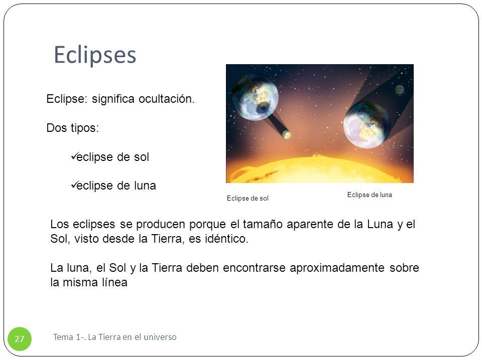 Eclipses Tema 1-. La Tierra en el universo 27 Eclipse: significa ocultación. Dos tipos: eclipse de sol eclipse de luna Los eclipses se producen porque