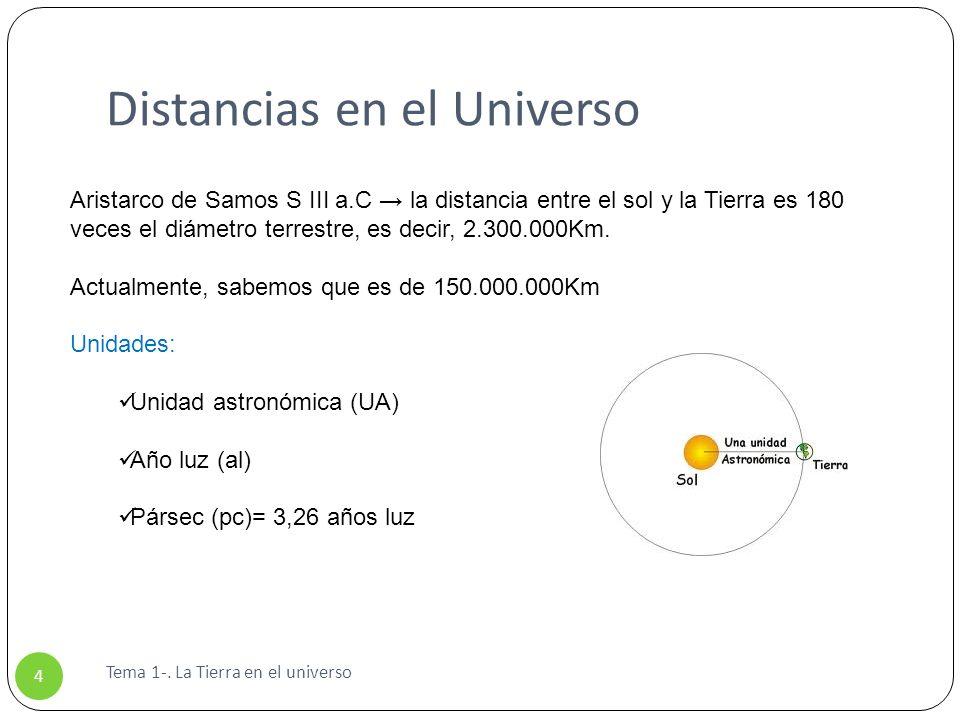 Distancias en el Universo Tema 1-. La Tierra en el universo 4 Aristarco de Samos S III a.C la distancia entre el sol y la Tierra es 180 veces el diáme