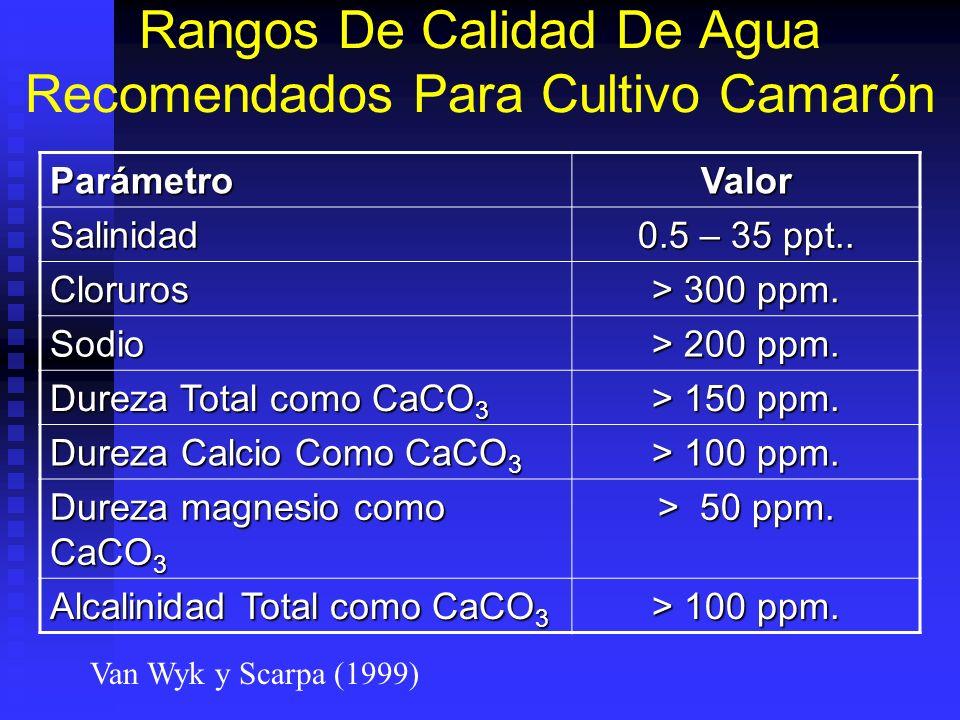 Rangos De Calidad De Agua Recomendados Para Cultivo Camarón ParámetroValor Salinidad 0.5 – 35 ppt.. Cloruros > 300 ppm. Sodio > 200 ppm. Dureza Total