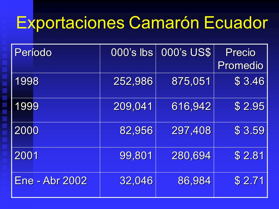 Rangos De Calidad De Agua Recomendados Para Cultivo Camarón ParámetroValor Salinidad 0.5 – 35 ppt..