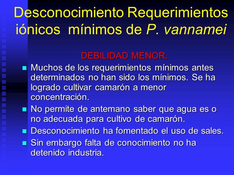Desconocimiento Requerimientos iónicos mínimos de P. vannamei DEBILIDAD MENOR. Muchos de los requerimientos mínimos antes determinados no han sido los