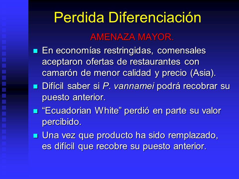 Perdida Diferenciación AMENAZA MAYOR. En economías restringidas, comensales aceptaron ofertas de restaurantes con camarón de menor calidad y precio (A