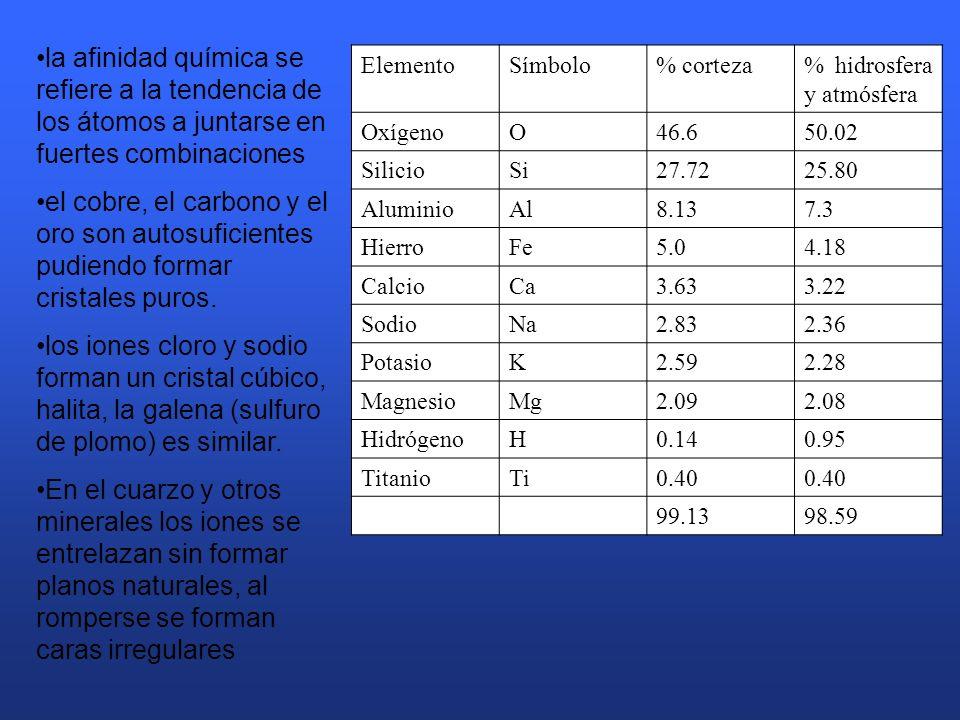 ElementoSímbolo% corteza% hidrosfera y atmósfera OxígenoO46.650.02 SilicioSi27.7225.80 AluminioAl8.137.3 HierroFe5.04.18 CalcioCa3.633.22 SodioNa2.832.36 PotasioK2.592.28 MagnesioMg2.092.08 HidrógenoH0.140.95 TitanioTi0.40 99.1398.59 la afinidad química se refiere a la tendencia de los átomos a juntarse en fuertes combinaciones el cobre, el carbono y el oro son autosuficientes pudiendo formar cristales puros.