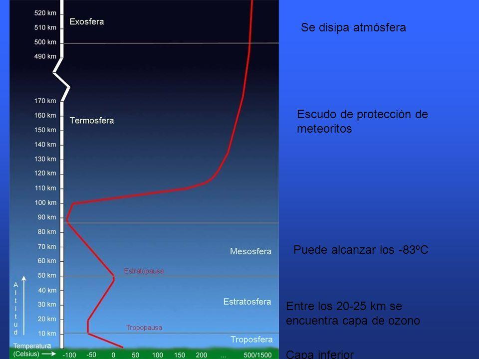 Se disipa atmósfera Escudo de protección de meteoritos Puede alcanzar los -83ºC Entre los 20-25 km se encuentra capa de ozono Capa inferior