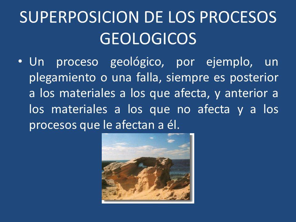 SUPERPOSICION DE LOS PROCESOS GEOLOGICOS Un proceso geológico, por ejemplo, un plegamiento o una falla, siempre es posterior a los materiales a los que afecta, y anterior a los materiales a los que no afecta y a los procesos que le afectan a él.