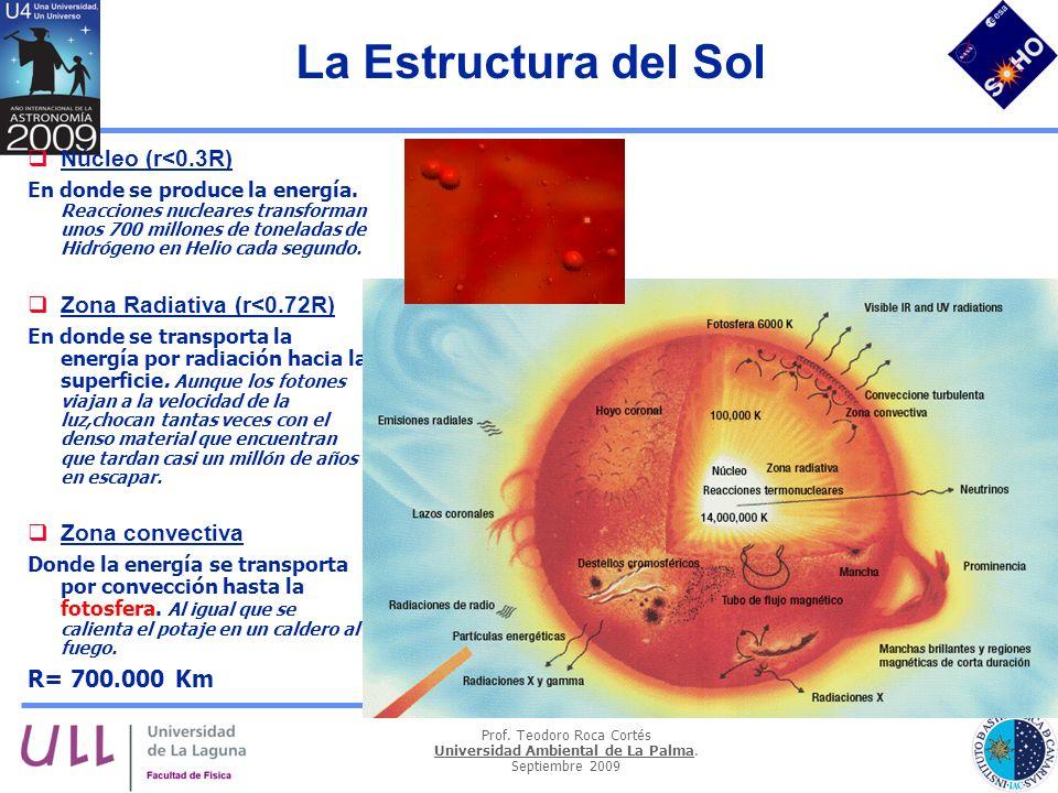 Prof. Teodoro Roca Cortés Universidad Ambiental de La Palma. Septiembre 2009 La Estructura del Sol Núcleo (r<0.3R) En donde se produce la energía. Rea