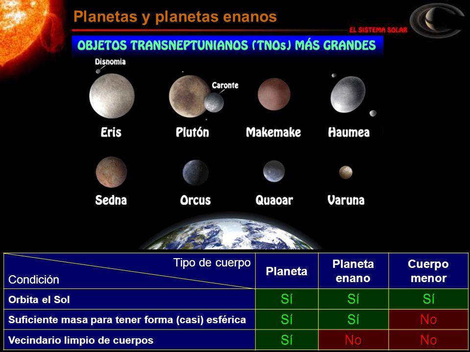 Planetas y planetas enanos Tipo de cuerpo Condición Planeta Planeta enano Cuerpo menor Orbita el Sol Sí Suficiente masa para tener forma (casi) esféri