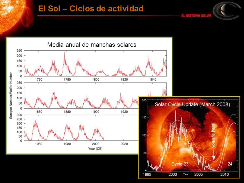 El Sol – Ciclos de actividad Media anual de manchas solares