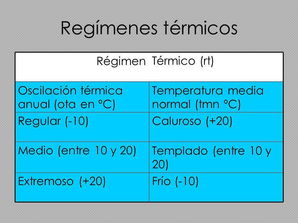 Regímenes térmicos Frío (-10) Extremoso (+20) Templado (entre 10 y 20) Medio (entre 10 y 20) Caluroso (+20) Regular (-10) Temperatura media normal (tm