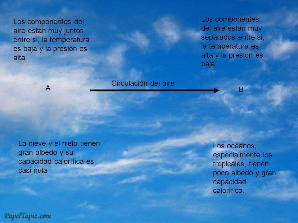 Los componentes del aire están muy juntos entre si, la temperatura es baja y la presión es alta. La nieve y el hielo tienen gran albedo y su capacidad