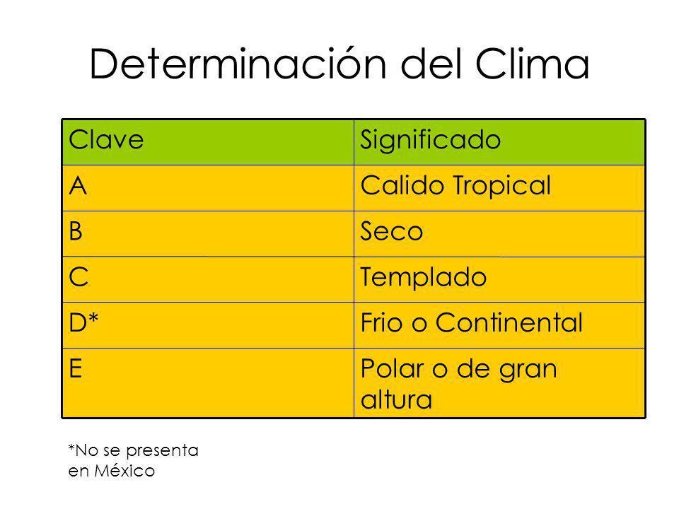 Determinación del Clima Polar o de gran altura E Frio o ContinentalD* TempladoC SecoB Calido TropicalA SignificadoClave *No se presenta en México