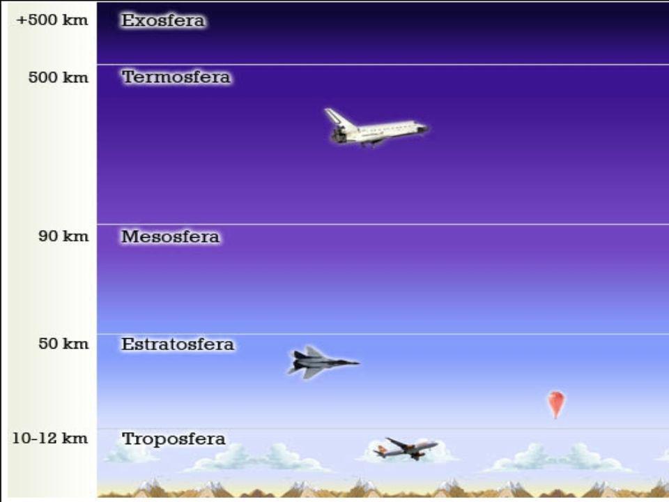 Radiosondeo La estación de radiosondeo permite conocer el estado de la atmósfera mediante la medida de la presión, la temperatura, la humedad relativa, la dirección y la velocidad del viento desde la superficie hasta más allá de los 15 a los 20 Km.