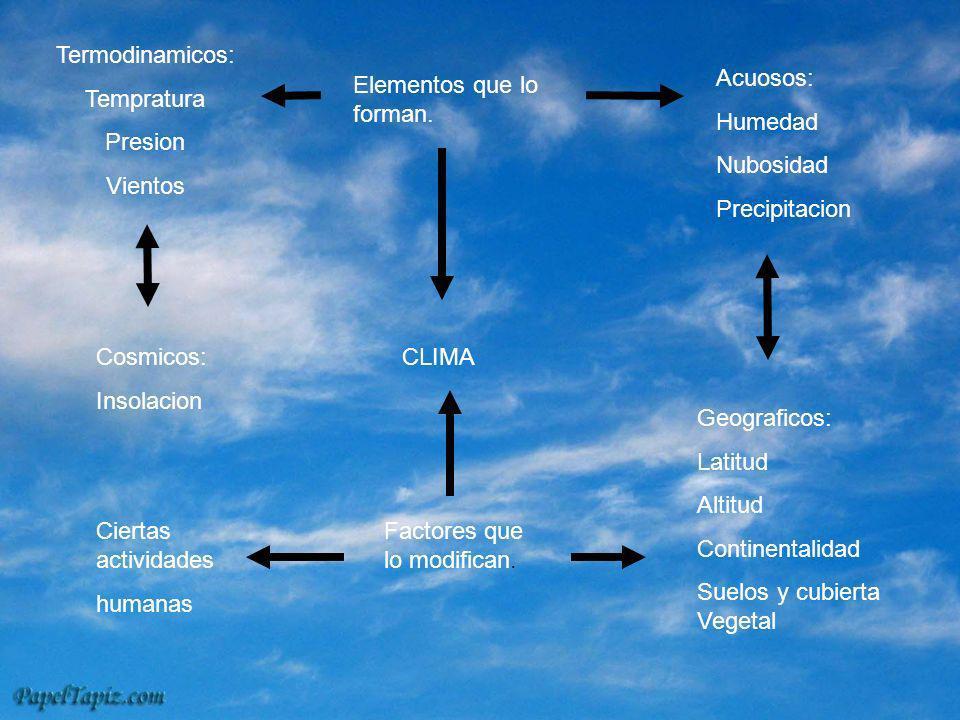 CLIMA Termodinamicos: Tempratura Presion Vientos Elementos que lo forman. Acuosos: Humedad Nubosidad Precipitacion Cosmicos: Insolacion Ciertas activi