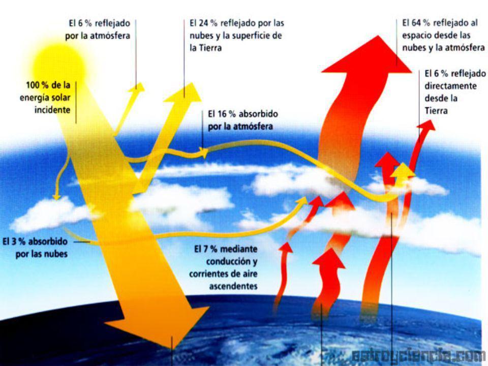 Albedo Cantidad de radiación solar que una superficie, dependiendo principalmente de su constitución física y color, refleja otra vez en la atmósfera.