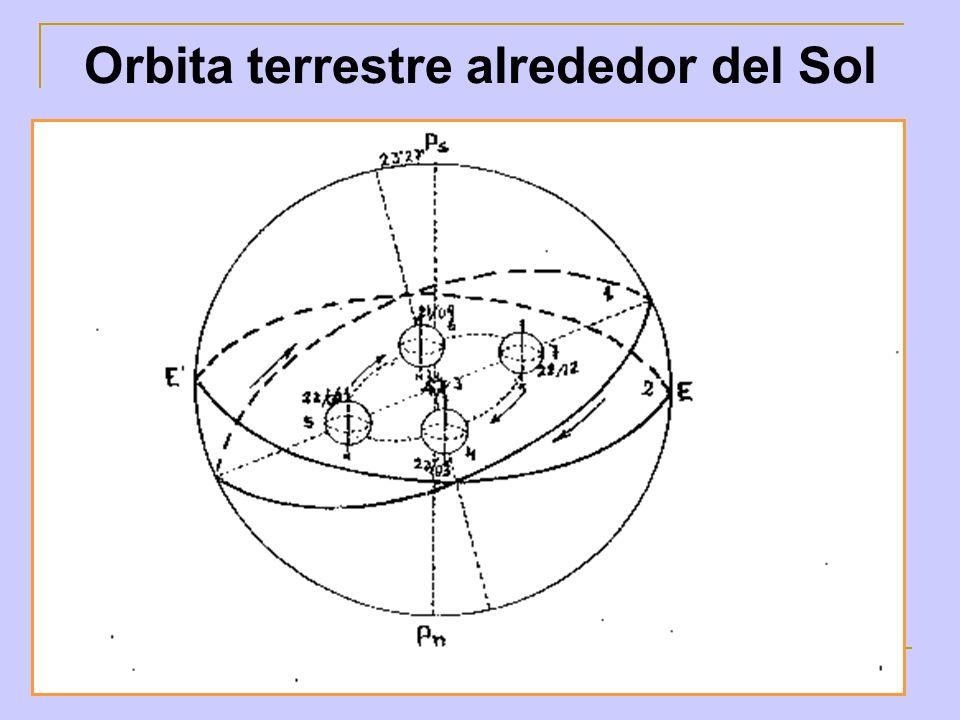 Orbita terrestre alrededor del Sol