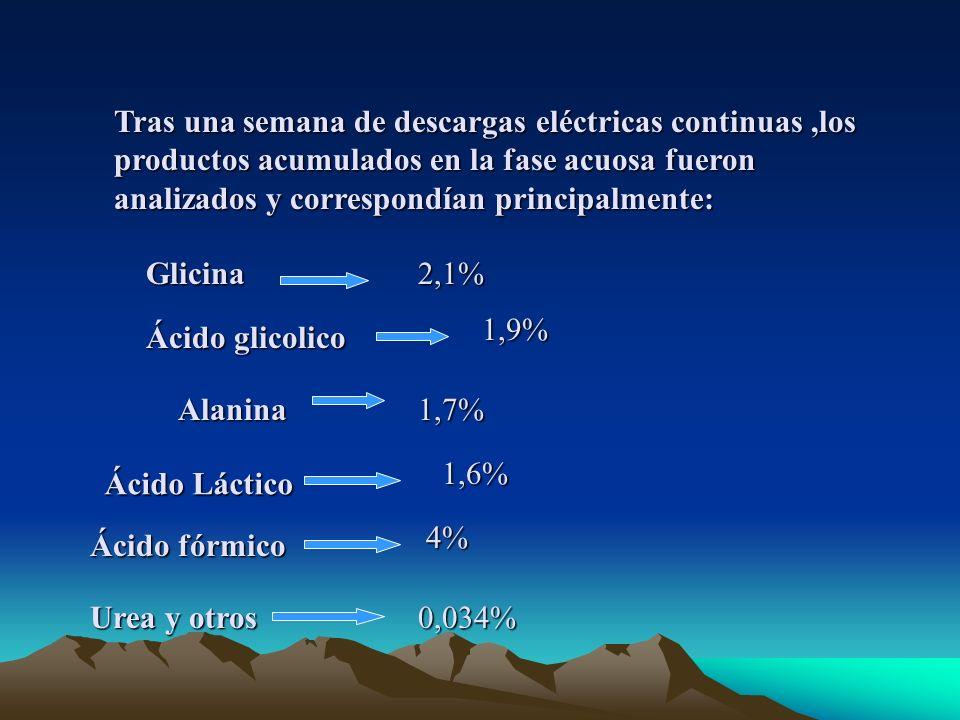 Tras una semana de descargas eléctricas continuas,los productos acumulados en la fase acuosa fueron analizados y correspondían principalmente: Glicina2,1% Ácido glicolico 1,9% Alanina1,7% Ácido Láctico 1,6% Ácido fórmico 4% Urea y otros 0,034%
