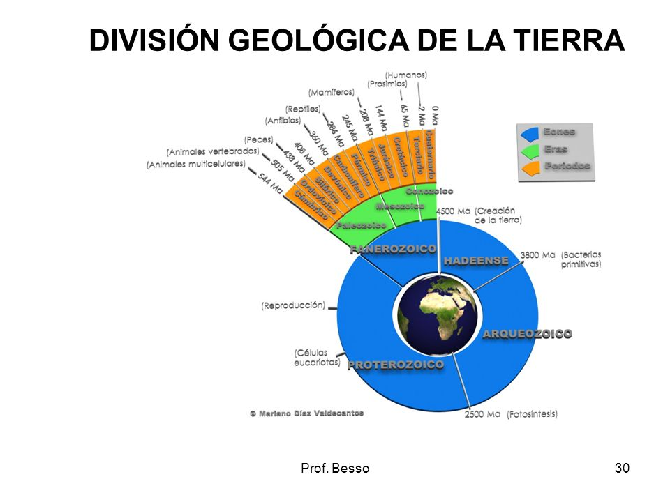 Prof. Besso30 DIVISIÓN GEOLÓGICA DE LA TIERRA