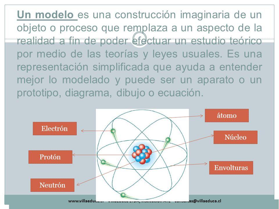 www.villaeduca.cl – VillaEduca LTDA, Institución ATE – consultas@villaeduca.cl Un modelo es una construcción imaginaria de un objeto o proceso que rem