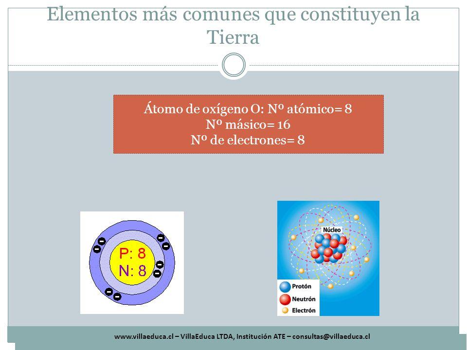 www.villaeduca.cl – VillaEduca LTDA, Institución ATE – consultas@villaeduca.cl Elementos más comunes que constituyen la Tierra Átomo de Silicio Si: Nº atómico= 14 Nº másico= 28 Nº de electrones= 14