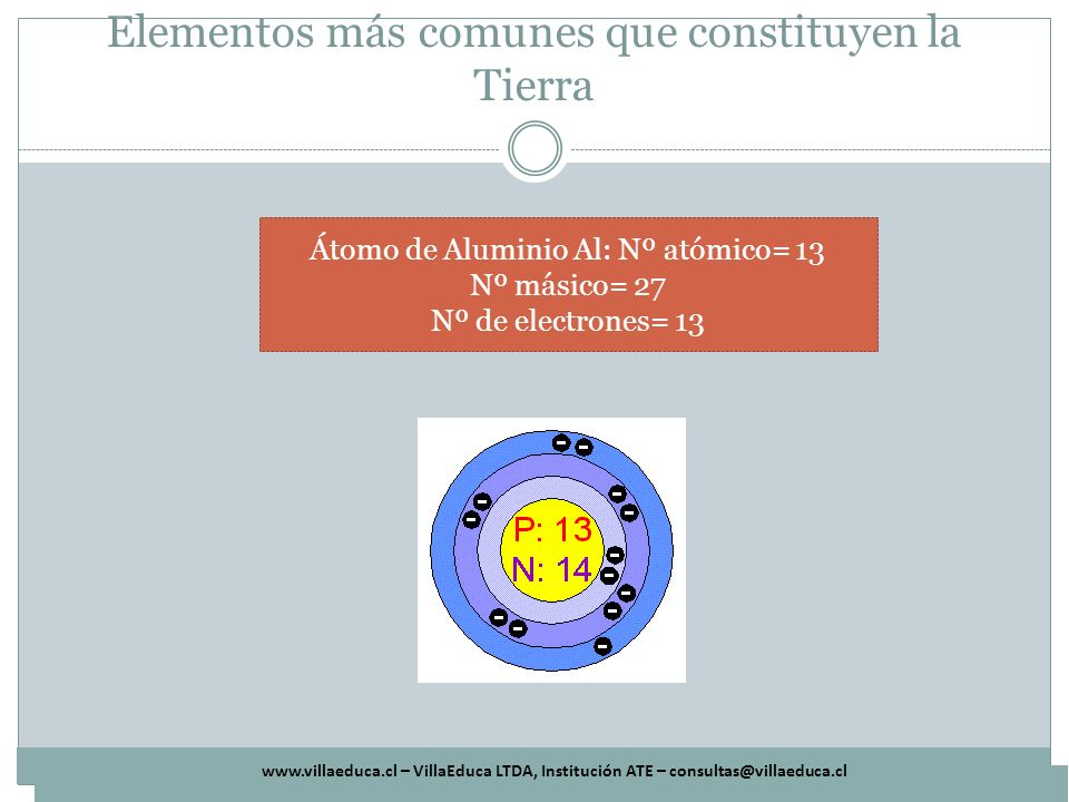 www.villaeduca.cl – VillaEduca LTDA, Institución ATE – consultas@villaeduca.cl elementos más comunes que constituyen a los seres vivos Elemento Símbolo Nº Atómico Nº Másico Carbono:C612 Hidrógeno: H11 Oxígeno: O816 Nitrógeno: N714 Fósforo: P1531 Azufre: S1632