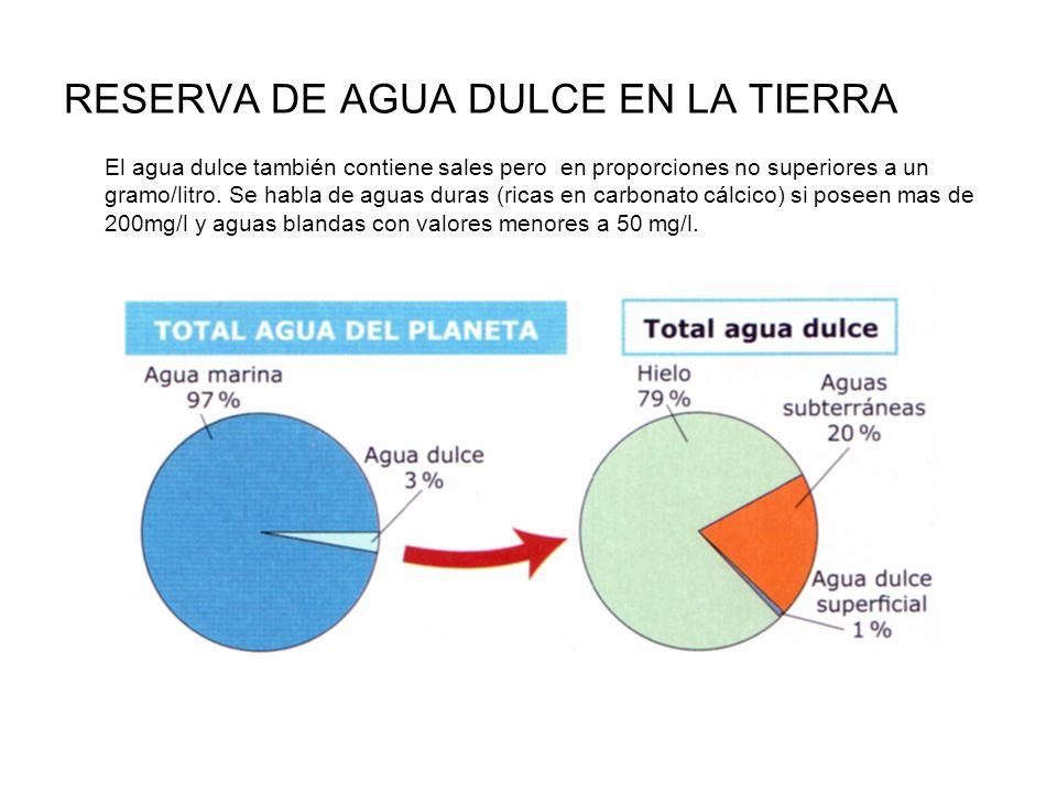 RESERVA DE AGUA DULCE EN LA TIERRA El agua dulce también contiene sales pero en proporciones no superiores a un gramo/litro. Se habla de aguas duras (