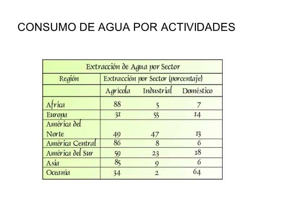 CONSUMO DE AGUA POR ACTIVIDADES