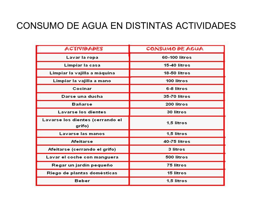 CONSUMO DE AGUA EN DISTINTAS ACTIVIDADES