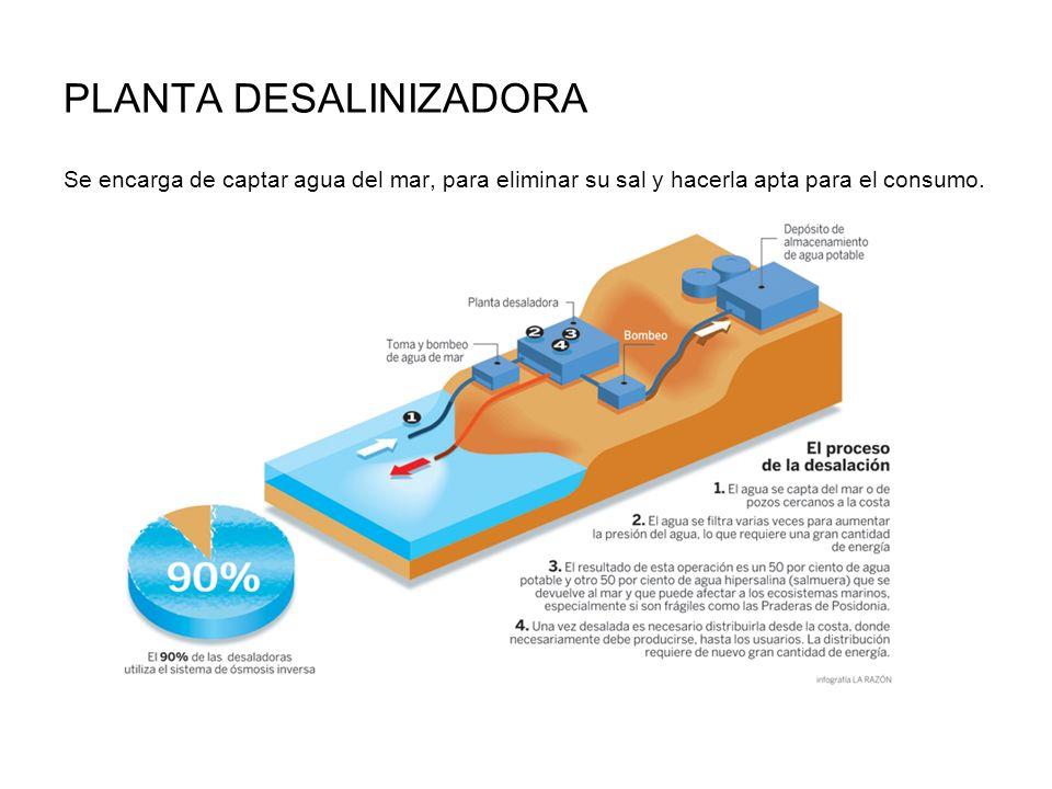 PLANTA DESALINIZADORA Se encarga de captar agua del mar, para eliminar su sal y hacerla apta para el consumo.