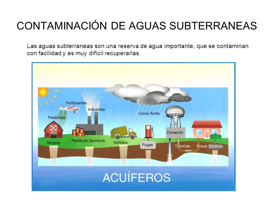 CONTAMINACIÓN DE AGUAS SUBTERRANEAS Las aguas subterraneas son una reserva de agua importante, que se contaminan con facilidad y es muy difícil recupe